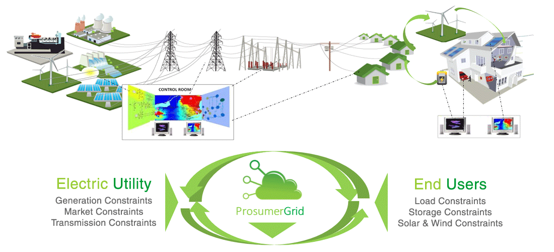 The ProsumerGrid Solution