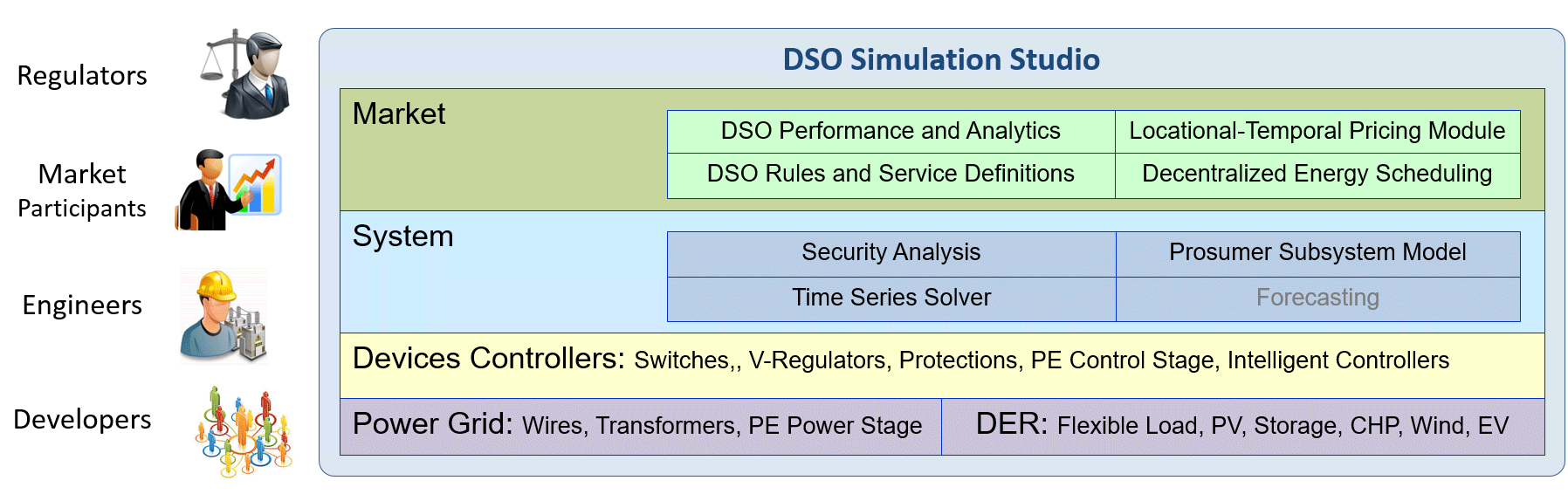 DSO Simulation Studio illustration
