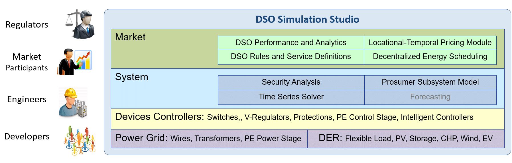 DSO Simulation Studio illustration